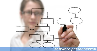 realizzazione software